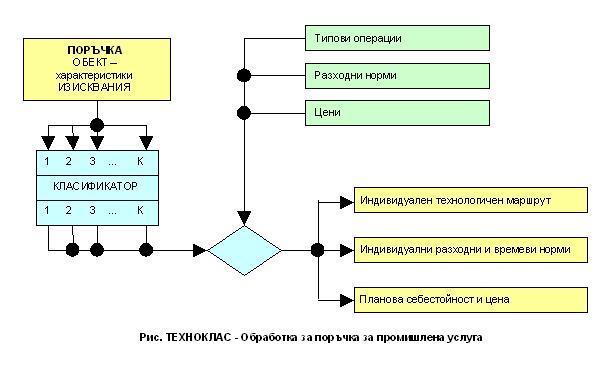 Бърза обработка с ERP система  ТЕХНОКЛАС на поръчки за промишлени услуги