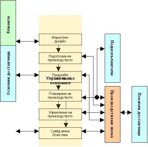 Управление на продуктови конгломерати
