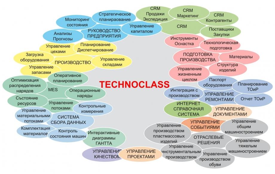 Technoclass ERP