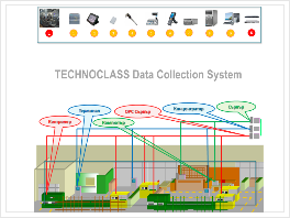Technoclass Data Collection System