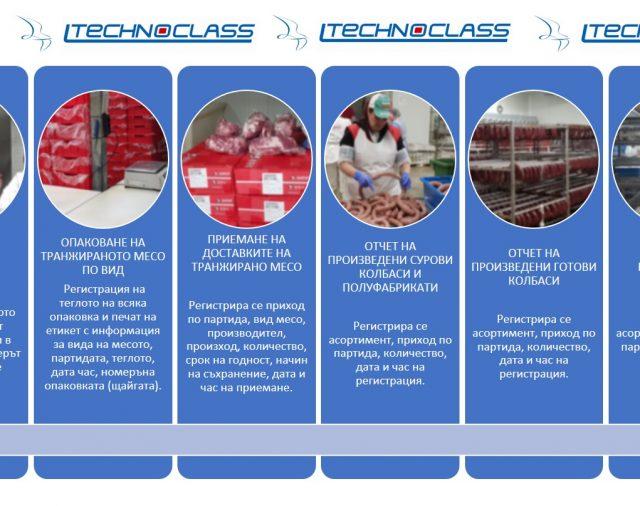 TECHNOCLASS в предприятия за месо и месни продукти